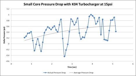 Figure 6: Single run testing the small core pressure drop with the K04 turbocharger targeting 15psi.