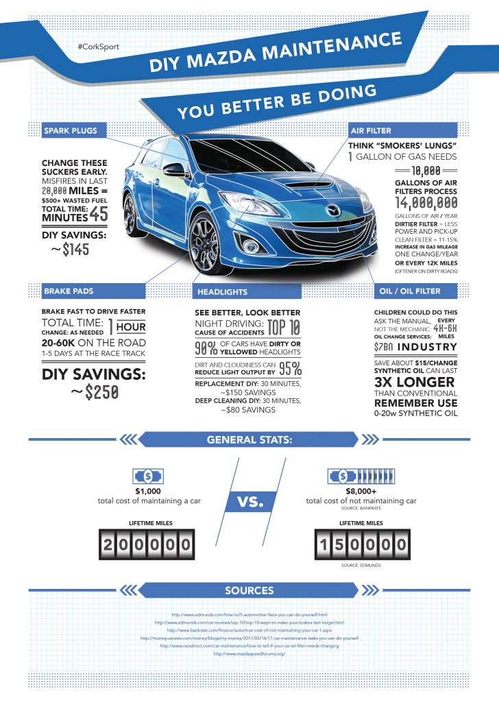 We know you know DIY Mazda maintenance, but a nice, clean Mazda infographic never hurt anyone, right?