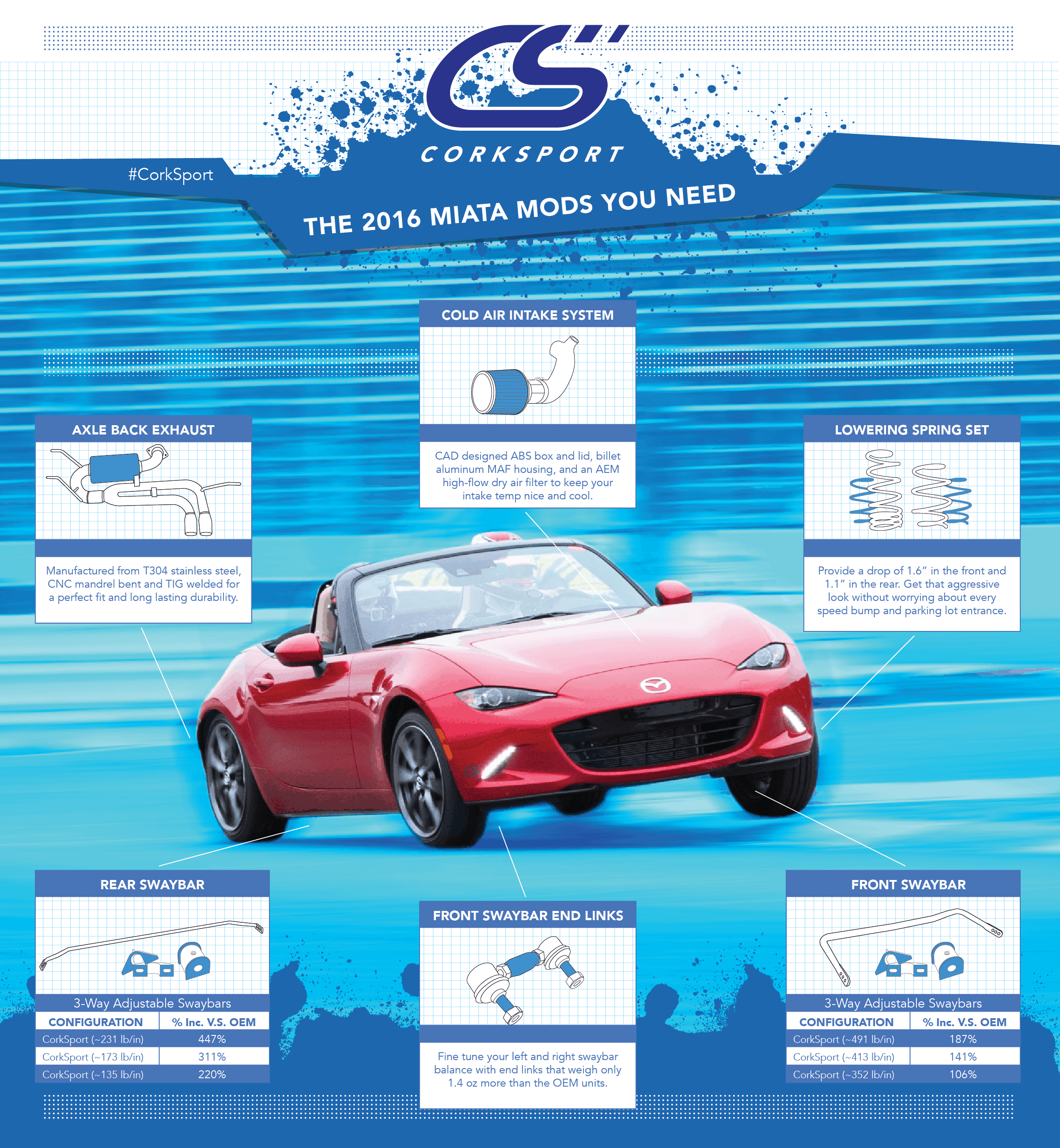 Get your new MX-5 ready for the road with these key performance parts.