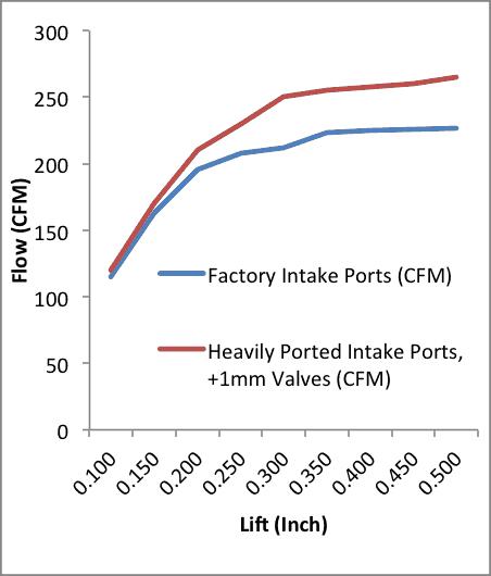 Intake Ports of MZR DISI Head