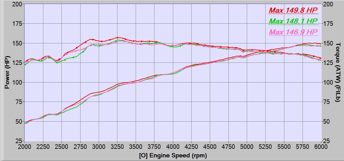 Mazda 6 Performance Dynograph