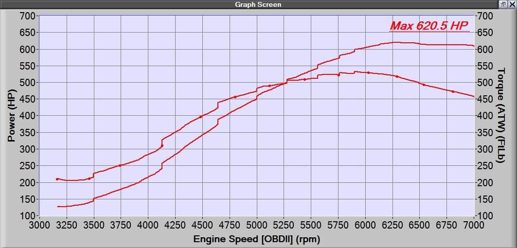 600hp Mazdaspeed Build Path – CorkSport Barett's 2009 Mazdaspeed