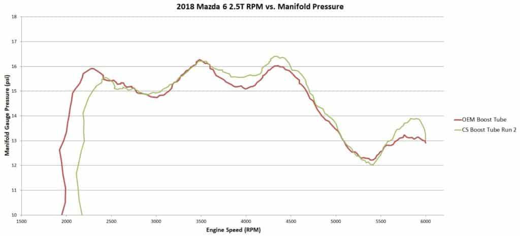 SkyActiv 2.5T Boost Tube Manifold Pressure Test
