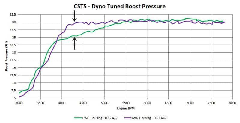 CST5 Dyno testing with IWG and EQG setup