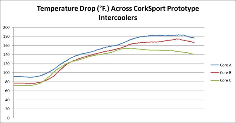 CorkSport Intercoolers Change in Temperature Graph