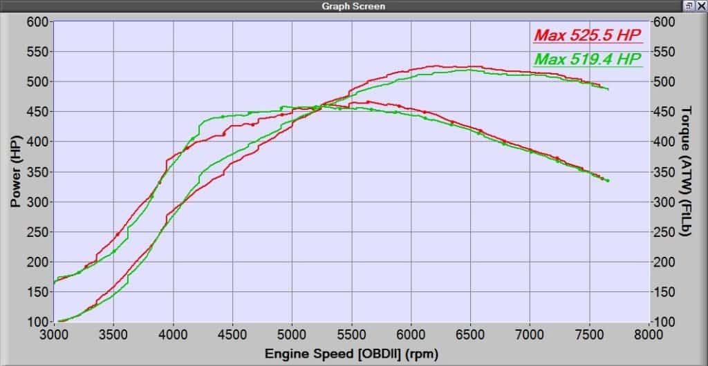 CST5 Dynograph Comparison