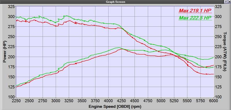 Dyograph comparison between CorkSport and Mazda Intercooler Cores