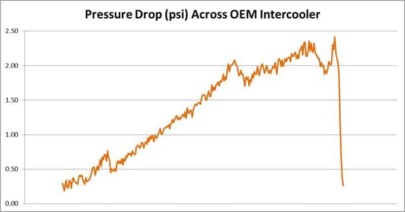OEM Intercooler pressure testing graph