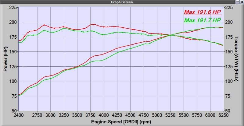 Mazda 6 Race Header Dynograph